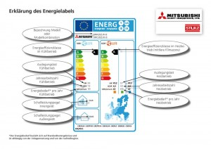 Hans Hund GmbH Energielabel